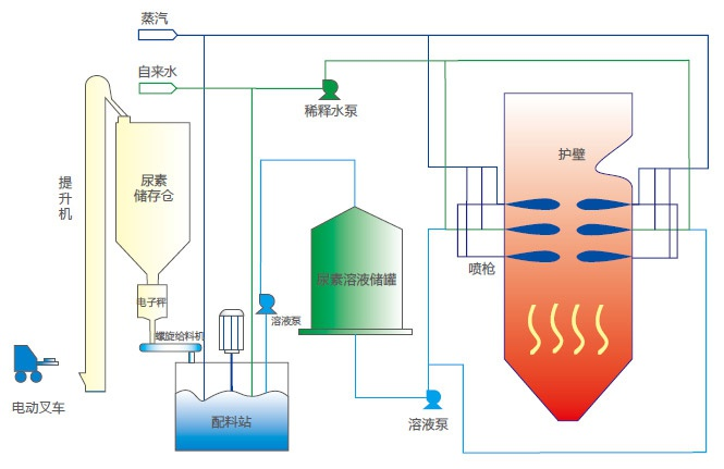 选择性非催化还原(SNCR)脱硝技术是在锅炉炉膛850-1100温度窗口范围内,在无催化剂作用下,向燃烧室的烟气流中喷射氨基化学物质如尿素水溶液或氨水,可选择性地还原烟气中的氮氧化物(NOX),生成氮气(N2)、水(H2O)和二氧化碳(CO2),从而减少氮氧化物(NOX)排放。 SNCR脱硝系统具有以下技术特点: 1、独特的喷枪结构型式:喷枪外部设置外护套,增强喷枪的耐磨度和抗变形能力;喷枪具有变流量、雾化空气可调的特点,可以减少物料的消耗量,在保证脱硝效率的同时,减少对分解炉的影响;在喷枪的前端设置